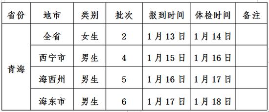 甘肃省兰州市组织青海省空军招飞初选合格考生的复选检测