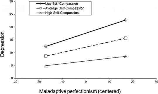 自我同情可以保护人们免受完美主义的有害影响