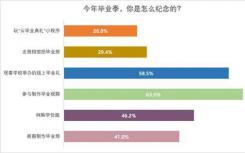 88.6%受访毕业生今年云毕业
