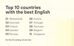 巴西在国际英语水平排名中上升六个位置