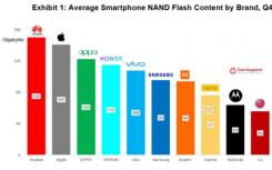 研究表明苹果iPhone用户需要更多存储空间
