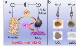 科学家提出分离铝合金的IAP工艺