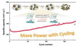 粒子细化诱导并增加钠锂离子电池的循环容量